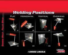 welding terminology material positions welding terminology ir g ...