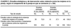 What do we know about men who abuse their female partner? A systematic review