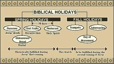 7 feasts of israel chart | Note: Diagram (above) from Frank DiMora's Blog site.