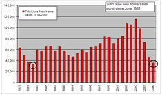 El indicador Ventas de Casas Nuevas (New Home Sales) de Estados Unidos es un indicador económico que mide las ventas de viviendas de nueva construcción. Se trata de un dato publicado mensualmente, que siempre hace referencia al mes previo en el que la Oficina de censo de Estados Unidos (United States Census Bureau) emite el informe.