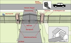 Wiring diagram for driveway gate automation with telephone entry dual swing driveway gate with automatic solar gate opener and remote access asfbconference2016 Choice Image