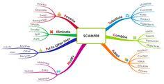 SCAMPER Creativity Tool