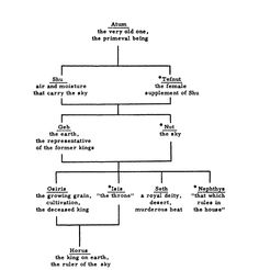 The Family tree of the Ennead of Egyptian Gods