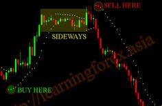 Trading With Parabolic SAR