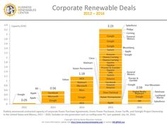 Breaking Down a PPA: How Companies are Going Green - Clean Energy Trust - Clean Energy Trust