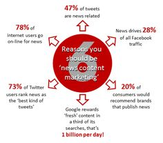 """Reasons You Should Be """"News Content Marketing"""""""