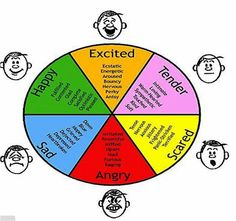 What is the difference between Emotions and Feelings? Emotions are physical states whereas feelings are mental associations or reactions. Emotions are . Feelings Chart, Feelings And Emotions, Controlling Emotions, Emotions List, Teaching Emotions, Human Emotions, Sensitive People, Highly Sensitive, Coping Skills