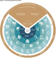 #Deloitte Uninterrupted Path-to-Purchase #MobilizingShoppers #ConsumerDecisionJourney