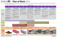 Plan Of Work Self Build Program Pinterest Work Stages Desing