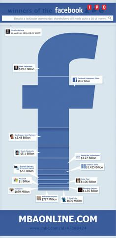 Winners of the Facebook IPO