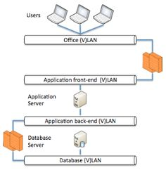 Oracle database and Cisco Firewall considerations