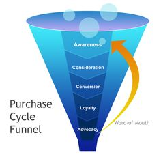 Purchase cycle funnel