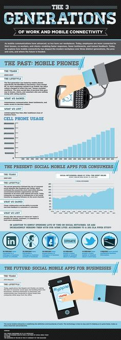 The 3 Generations of Work and Mobile Connectivity. #Infographic