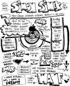 Sketchnotes from a TED talk by Simon Sinek. : Sketchnotes from a TED talk by Simon Sinek. Leadership Strategies, Leadership Coaching, Leadership Development, Leadership Quotes, Strategic Leadership, Teamwork Quotes, Leader Quotes, Educational Leadership, Strategic Planning