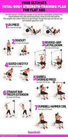 The Only Guide You Ll Ever Need To Finally Score Some Abs Arms Tone Sculpt Workout Fitness And Exercise Fitness Studio Training, Womens Health Magazine, Workout Bauch, Body Fitness, Workout Fitness, Planet Fitness Workout Plan, Full Body Weight Workout, Ab Workout At Gym, Gym Workout Routines