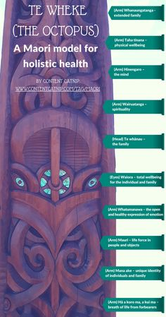 An interesting holistic model for health according to the eight tentacles of the Octopus, Te Wheke in Maori culture – Content Catnip Social Work Theories, Maori Legends, Maori Words, Maori Symbols, Maori Patterns, Holistic Approach To Health, Social Practice, Maori Designs, Under The Sea Theme