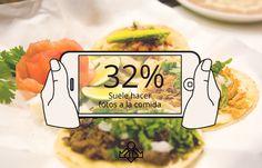 El 32% de los clientes de restaurantes suelen hacer fotos de los platos