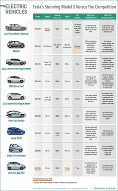 Here S How Tesla S Model S Compares To Other Top Electric Cars How Does The Tesla Model S Stack Up Against The Competition Find Out The Details On The Top Selling Electric Vehicles In This Chart Business Insider Top Electric Cars, Electric Motor, Electric Vehicle, Electric Aircraft, Tesla S, Tesla Motors, Supercars, Hybrids And Electric Cars, Nissan Leaf