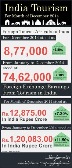 ‪#‎IndiaTourism‬ update for January to December 2014. ‪ ‪#‎FTA‬'s - Foreign Tourists Arrivals ‪#‎Tourism‬ ‪#‎InternationalTourists‬ ‪#‎TourismSector‬ ‪#‎TourismUpdate‬ ‪#‎Tourists‬ ‪#‎ForiegnTourists‬ ‪#‎UnionMinistryofTourism‬ ‪#‎TouristGuides‬ ‪#‎IncredibleIndia‬ #JhunjhunwalasFinance For more Informative post click : https://www.linkedin.com/company/jhunjhunwalas