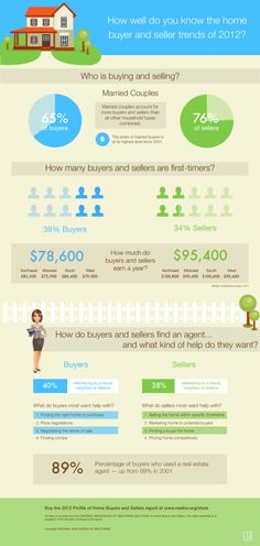 The number of buyers using a real estate agent today versus 2001? ...up 20%. Find out more about today's buyers and sellers from this infographic from the National Association of REALTORS and from their 2012 Profile of Buyers and Sellers!