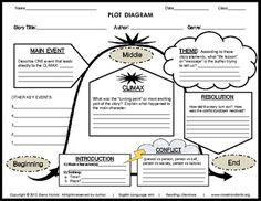 Character Map #printable #worksheet for analyzing