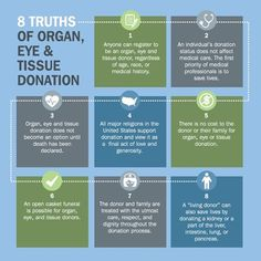 With the latest issue of GM featuring the organ & tissue donation awareness survey our latest infographic highlights 8 Truths of organ, eye and tissue donation.