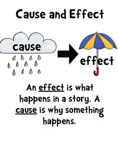 CAUSE: what happens in a situation or story .... EFFECT: what occurs due to that happening.  Because it was raining I had to use an umbrella outside. http://3.bp.blogspot.com/-MenYU8XZnKc/TqvtzUuihvI/AAAAAAAAAyY/HLy2gbkvUkk/s1600/Screen+shot+2011-10-28+at+12.17.52+PM.png