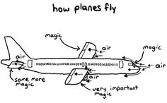 ¿Por qué vuela un avión? Nadie lo sabe