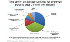 Average workday chart from the Bureau of Labor Statistics
