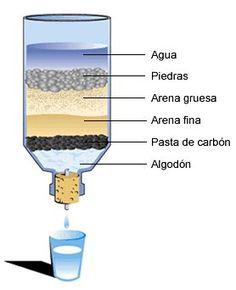 Agua Potable - Experimento en casa - Aguas Cordobesas