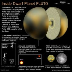 I have to write a 5 paragraph essay on Pluto......?