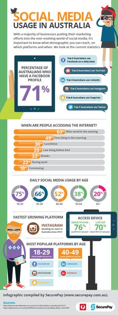 Infographic: Social media usage in Australia