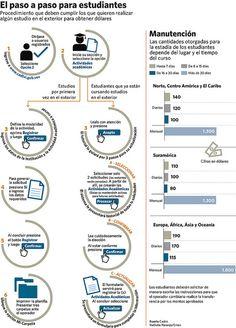 Infografía sobre proceso para solicitar dólares Cadivi para estudiantes cursando fuera del país.
