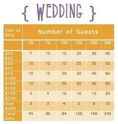 While planning your registry, be sure to choose enough items in each price category to ensure all of your guests will be able to afford gifts. | These Diagrams Are Everything You Need To Plan Your Wedding