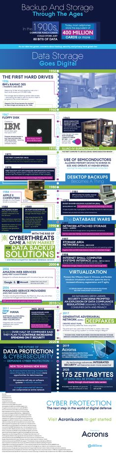 Storage has come a long way from the days of punch cards and magnetic storage that took up an entire room. This infographic outlines the evolution of backup and storage, as well as the security solutions that developed alongside them. Business Storage, Computer Virus, It Service Provider, Cyber Threat, Data Backup, Security Solutions, Data Protection, Marketing Data, Cloud Based