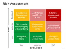 Risk Matrix - Impact vs Likelihood