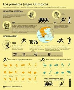 An Olympics poster to use in an advanced Spanish class Spanish Classroom, Teaching Spanish, Classroom Themes, Ancient Olympics, Olympic Games Sports, Modern Games, Spanish Lessons, Summer Olympics, Track And Field