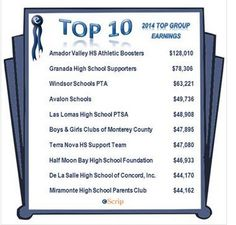 ongrats to our top earning eScrip groups for 2014! Your hard work and dedication has paid off! By using the many earning opportunities the eScrip program has to offer: merchants programs, eScrip Online Mall, eScrip Recycle, eScrip Dining Rewards, these groups were able to make a remarkable difference for the people and communities they serve. Congrats from all of us at eScrip!