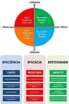 Eficácia vs Eficiencia Alta Performance, Job Coaching, Kaizen, Design Thinking, Project Management, Business Planning, Personal Development, Album, Leadership