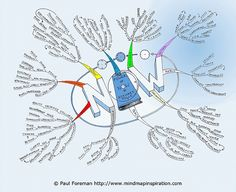 Power of Now Mind Map