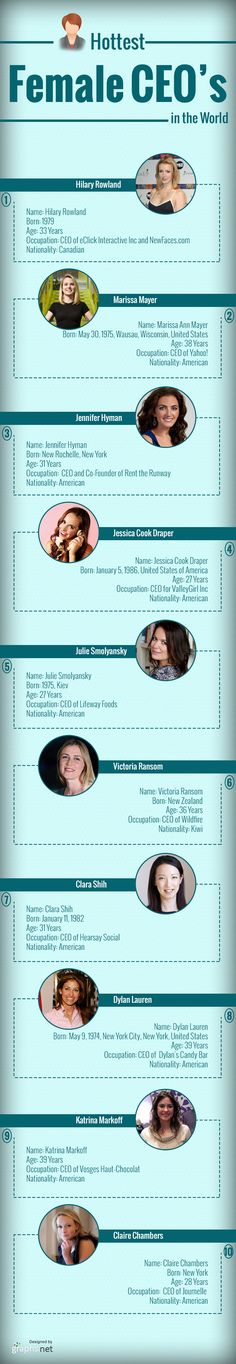 This info graphic depicts on Hottest female CEO's in the world. Jessica Cook Draper  and  Julie Smolyansky became CEO's at the age of 27.