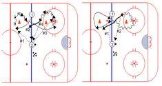 Winter Club, Passing Drills, Hockey Drills, Hockey Training, Hockey Coach, Hockey World, Best Player, New Tricks, Ice Hockey