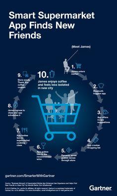 smart_supermarket_app_infographic #CX #Digitaltransformation