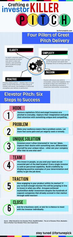 How To Craft a Winning Startup Pitch [INFOGRAPHIC] - Forbes
