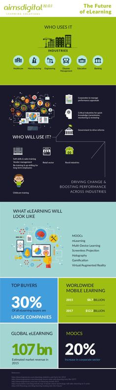 Educational infographic : The Future of eLearning Infographic  e-Learning Infographics