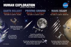 NASA's Asteroid Redirect Mission will test new capabilities needed to send humans to Mars. A new blog explains - via NASA's photo on Google+