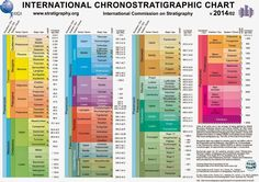 Geology IN: Download the International Chronostratigraphic Chart 2014 in eight different Languages.