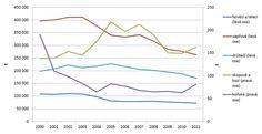 Graf 1 Výroba masa v ČR [tuny], 2000–2011