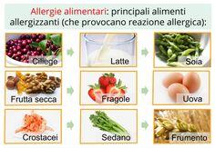 Allergie alimentari.