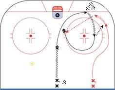 Coach Presents, Hockey Drills, Hockey Training, Hockey World, Colorado Avalanche, Defenders, Chicago Blackhawks, Kids Sports, Rebounding